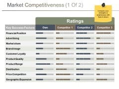 Market Competitiveness Template 1 Ppt PowerPoint Presentation Pictures Vector