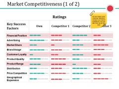 Market Competitiveness Template 1 Ppt PowerPoint Presentation Slides Template