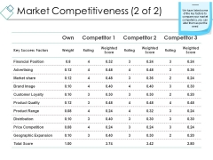 Market Competitiveness Template 2 Ppt PowerPoint Presentation Icon Master Slide