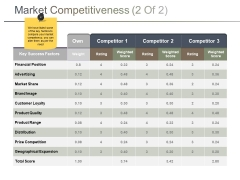 Market Competitiveness Template 2 Ppt PowerPoint Presentation Infographics Influencers