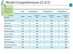 Market Competitiveness Template 2 Ppt PowerPoint Presentation Professional Slides