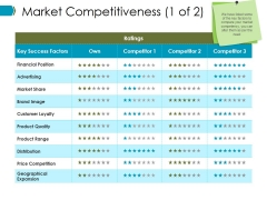 Market Competitiveness Template Ppt PowerPoint Presentation Summary Ideas