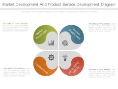Market Development And Product Service Development Diagram