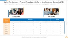 Market Development Product Repackaging To Serve New Customer Segments Resizing Formats PDF