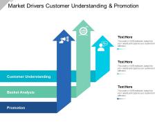 Market Drivers Customer Understanding And Promotion Ppt Powerpoint Presentation Ideas Slide Portrait