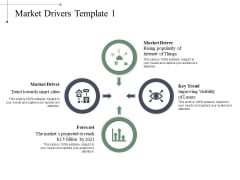 Market Drivers Forecast Ppt PowerPoint Presentation Infographics Backgrounds