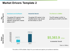 Market Drivers Hardware And Software Ppt PowerPoint Presentation Inspiration Graphics Design