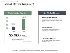 Market Drivers Industrial Sector Ppt PowerPoint Presentation File Microsoft