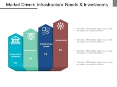 Market Drivers Infrastructure Needs And Investments Ppt Powerpoint Presentation Slides Outfit
