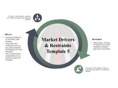 Market Drivers Restraints Ppt PowerPoint Presentation Gallery Ideas
