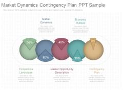 Market Dynamics Contingency Plan Ppt Sample