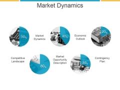 Market Dynamics Ppt PowerPoint Presentation Slides