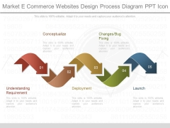 Market E Commerce Websites Design Process Diagram Ppt Icon