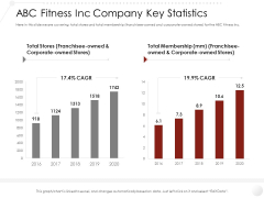 Market Entry Strategy Gym Health Clubs Industry ABC Fitness Inc Company Key Statistics Graphics PDF