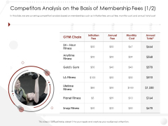 Market Entry Strategy Gym Health Fitness Clubs Industry Competitors Analysis On Basis Membership Fees Initiation Cost Template PDF
