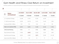 Market Entry Strategy In Industry Gym Health And Fitness Club Return On Investment Themes PDF