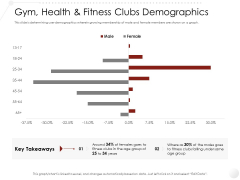 Market Entry Strategy In Industry Gym Health Fitness Clubs Demographics Structure PDF
