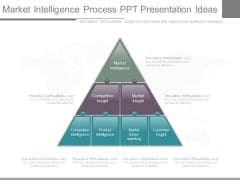 Market Intelligence Process Ppt Presentation Ideas