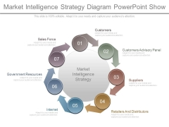 Market Intelligence Strategy Diagram Powerpoint Show