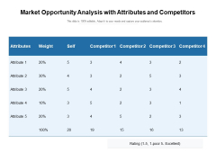 Market Opportunity Analysis With Attributes And Competitors Ppt PowerPoint Presentation Gallery Graphics PDF
