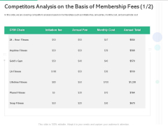 Market Overview Fitness Industry Competitors Analysis On The Basis Of Membership Fees Inspiration PDF
