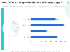 Market Overview Fitness Industry How Often Do People Use Health And Fitness Apps Diagrams PDF