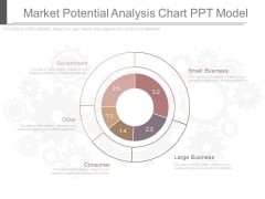 Market Potential Analysis Chart Ppt Model