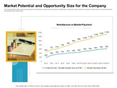 Market Potential And Opportunity Size For The Company Sample PDF