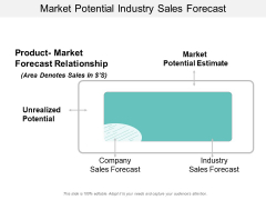 Market Potential Industry Sales Forecast Ppt PowerPoint Presentation Model Portfolio