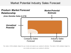 Market Potential Industry Sales Forecast Ppt PowerPoint Presentation Show Example