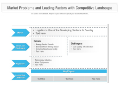 Market Problems And Leading Factors With Competitive Landscape Ppt PowerPoint Presentation Themes PDF