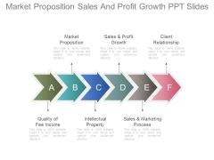 Market Proposition Sales And Profit Growth Ppt Slides