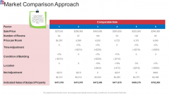 Market Research Analysis Of Housing Sector Market Comparison Approach Inspiration PDF