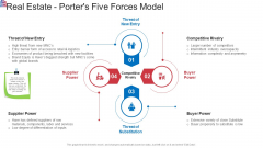 Market Research Analysis Of Housing Sector Real Estate Porters Five Forces Model Introduction PDF