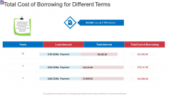 Market Research Analysis Of Housing Sector Total Cost Of Borrowing For Different Terms Ideas PDF