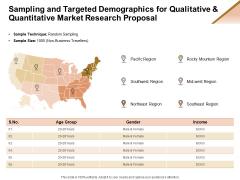 Market Research Demand Sampling And Targeted Demographics For Qualitative And Quantitative Ppt Slides Graphic Images PDF
