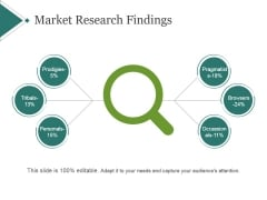 Market Research Findings Template 1 Ppt PowerPoint Presentation Templates