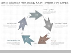 Market Research Methodology Chart Template Ppt Sample