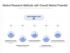 Market Research Methods With Overall Market Potential Ppt PowerPoint Presentation Professional Pictures