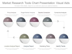 Market Research Tools Chart Presentation Visual Aids