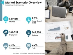 Market Scenario Overview Ppt PowerPoint Presentation Summary Shapes