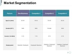 Market Segmentation Ppt PowerPoint Presentation Professional Layout Ideas