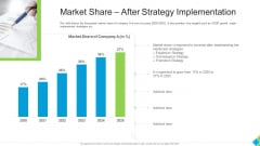 Market Share After Strategy Implementation Elements PDF