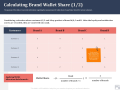 Market Share By Category Calculating Brand Wallet Share After Ppt Outline Aids PDF