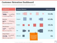 Market Share By Category Customer Retention Dashboard Ppt Portfolio Slides PDF