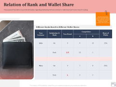 Market Share By Category Relation Of Rank And Wallet Share Ppt Layouts Infographics PDF