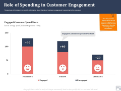 Market Share By Category Role Of Spending In Customer Engagement Ppt Icon Guidelines PDF