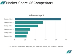 Market Share Of Competitors Ppt PowerPoint Presentation Layouts