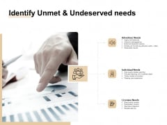 Market Sizing Identify Unmet And Undeserved Needs Ppt Ideas Design Ideas PDF
