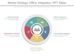 Market Strategy Offline Integration Ppt Slides